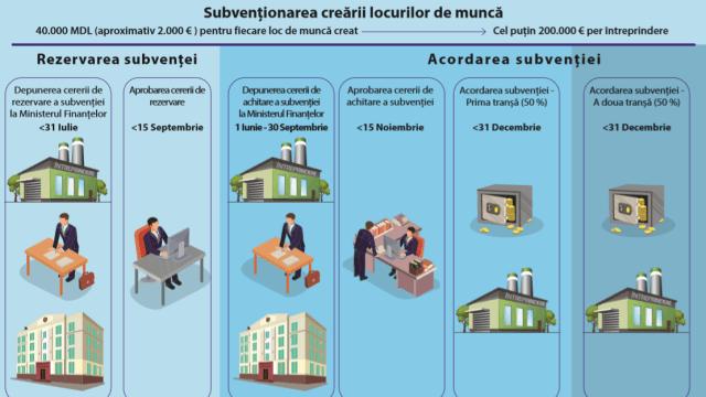 Agenții economici pot depune cereri pentru subvenționarea creării locurilor de muncă până la 31 iulie
