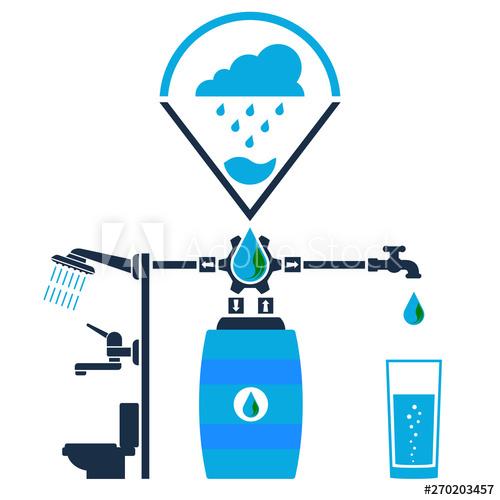 Utilizarea eficientă a apei: Colectează apa pluvială - exemple de urmat
